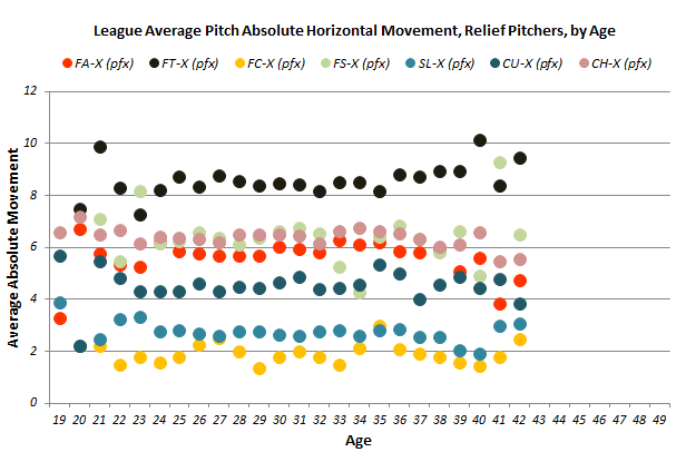 Pitch_movement_reliever_horiz