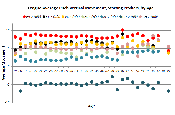 Pitch_movement_starter_vert