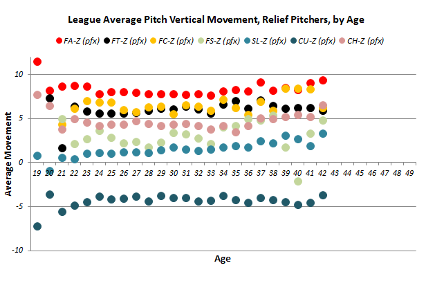 Pitch_movement_reliever_vert