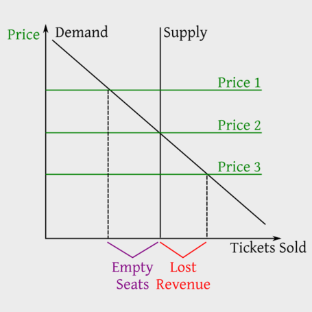 Ticket_supply-demand_medium