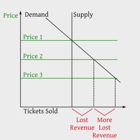 Ticket_supply-demand_high_medium