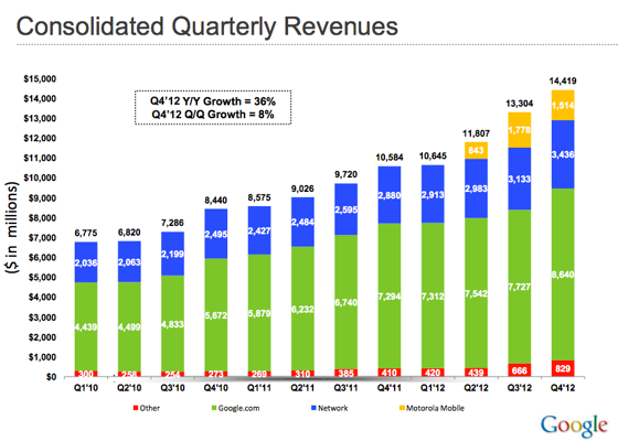 Google_revenues