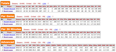 Dwight_howard_brook_lopez_comparison_medium