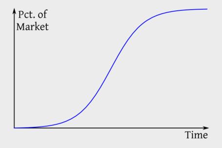 S-curve_medium
