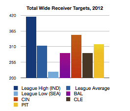 2012_wr_targets_medium