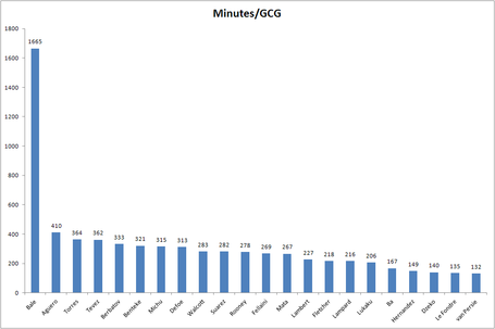 Gcg-chart_medium