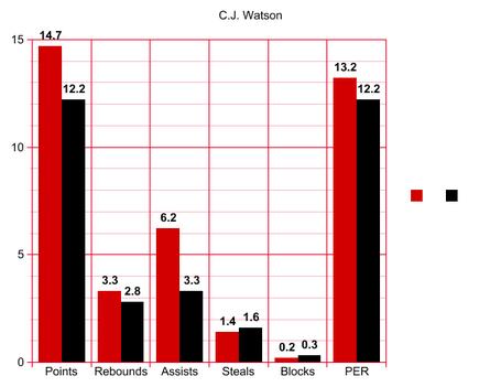 Cj-watson_medium