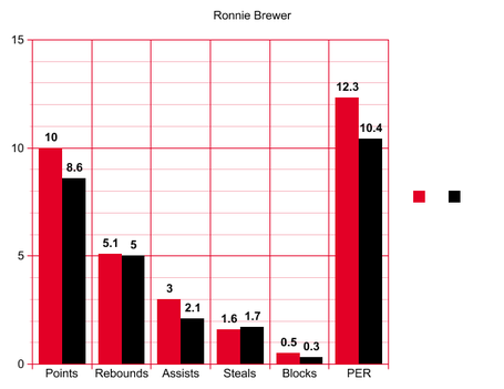 Ronnie-brewer_medium