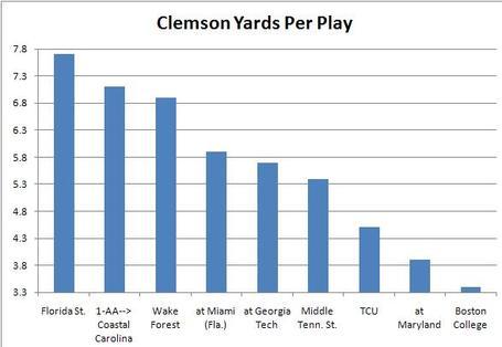 Clemson_yards_per_play_medium