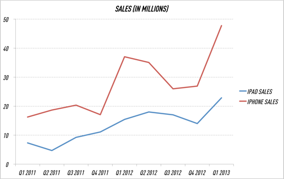 Iphone_and_ipad_sales