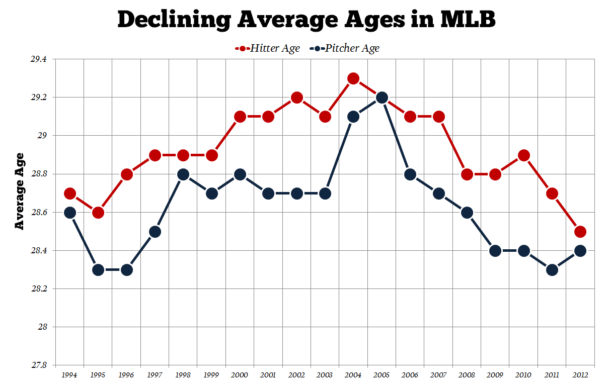 Mlb-average-ages-declining_medium