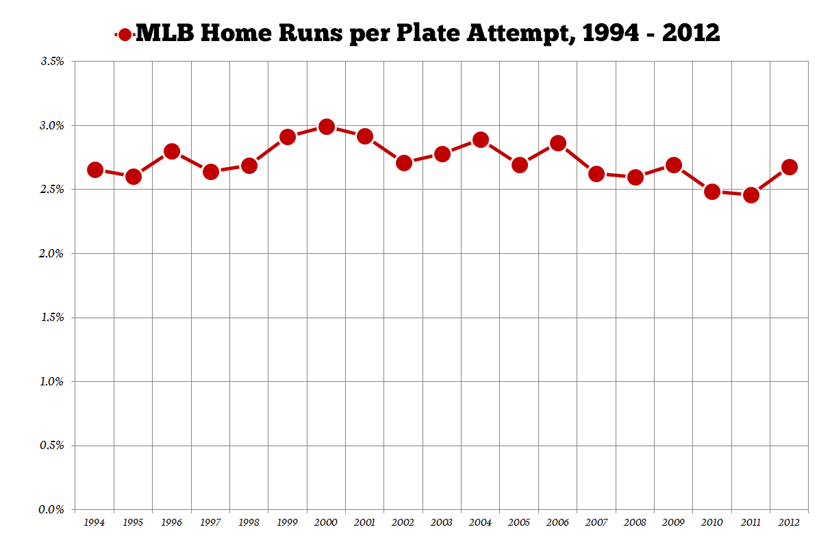 Mlb-home-runs-per-plate-attempt_medium