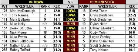 Iowa_minnesota_dual_preview_2013_medium