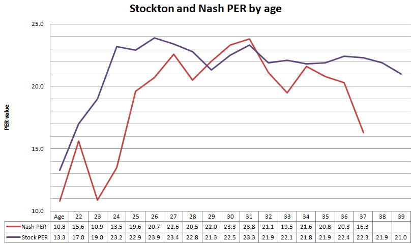 Stockton_nash_per