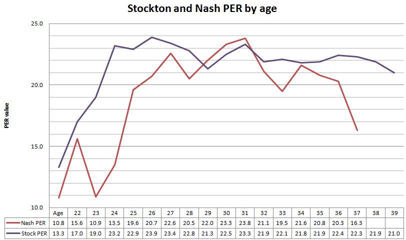 Stockton_nash_per