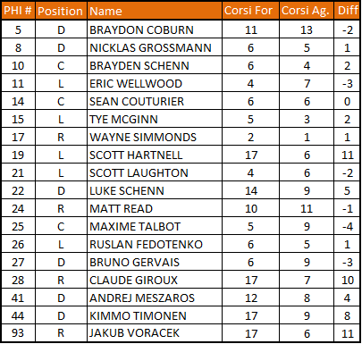 1-22-13_flyers_corsi_chart_medium