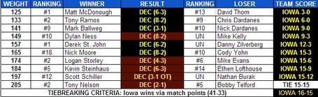 Iowa_minn_dual_results_2013_medium