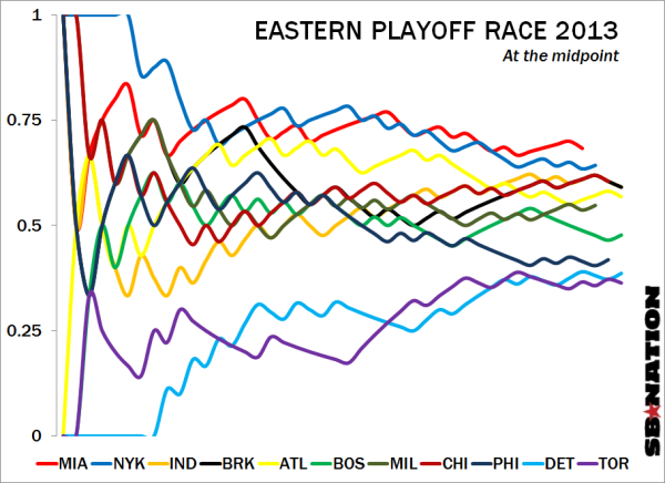 Playoffseast_mid2013_medium
