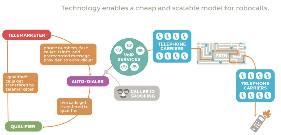 Ftc_robocall_infographic_technology