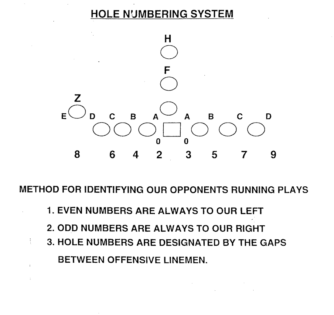 Monte Kiffin's Defense: Understanding TheTechnique Numbering ...