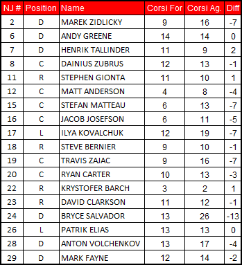 1-29-13_devils_corsi_chart_medium