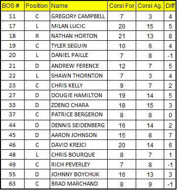 1-29-13_bruins_corsi_chart_medium