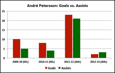Andre_petersson_goals_versus_assists_medium