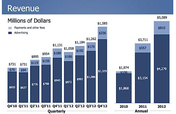 Fb_revenues