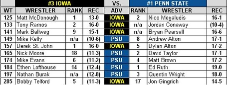 Iowa_penn_state_dual_preview_2013_medium