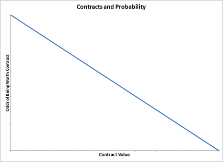 Contractvalueworthiness_medium