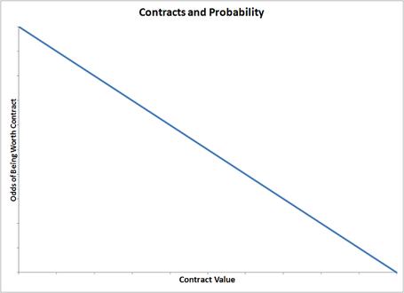 Contractvalueworthiness_medium