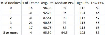 Rookies_and_points_medium