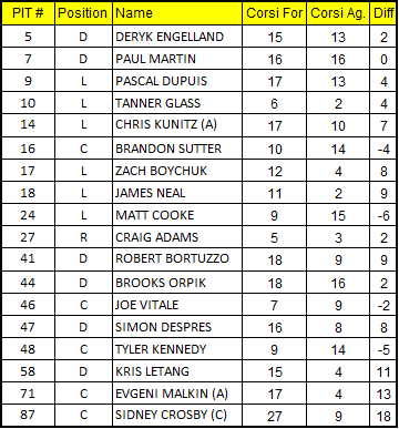 2-2-2013_penguins_corsi_chart_medium