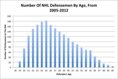 Number_of_nhl_defensemen_by_age__from_2005-2012_medium