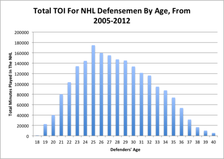 Total_toi_for_nhl_defensemen_by_age__from_2005-2012_medium