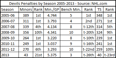 2-3-13_devils_penalties_by_season_medium