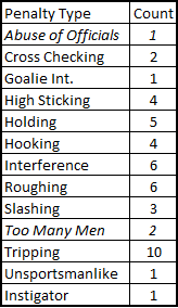 2-3-13_devils_penalties_by_type_medium