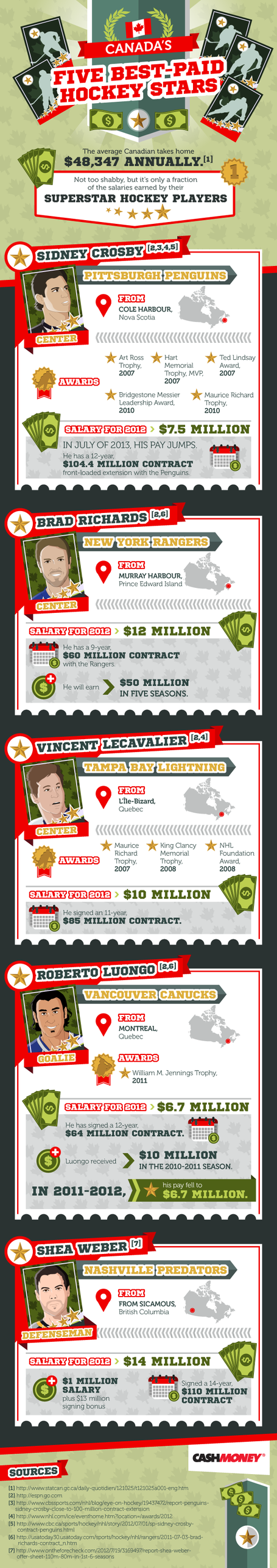 5_best_paid_canadian_hockey_stars_players_infographic_sidney_crosby_shea_weber_brad_richards_roberto_luongo_vincent_lecavalier_medium