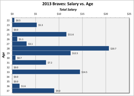 Braves_2013_salary_by_age-year_medium