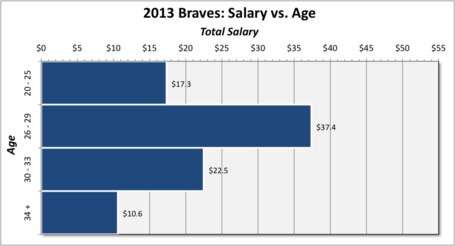 Braves_2013_salary_by_age_medium