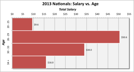 Nationals_2013_salary_by_age_medium