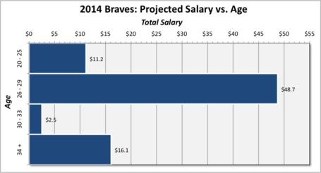 Braves_2014_salary_by_age_medium