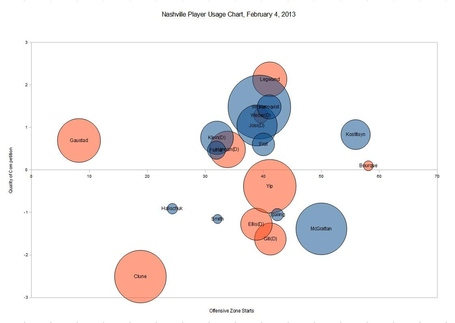 Nashville_predators_player_usage_chart_2013-02-04_medium