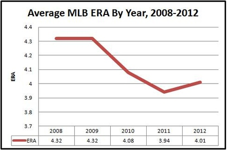Mlb_era_by_year_2008-2012_medium