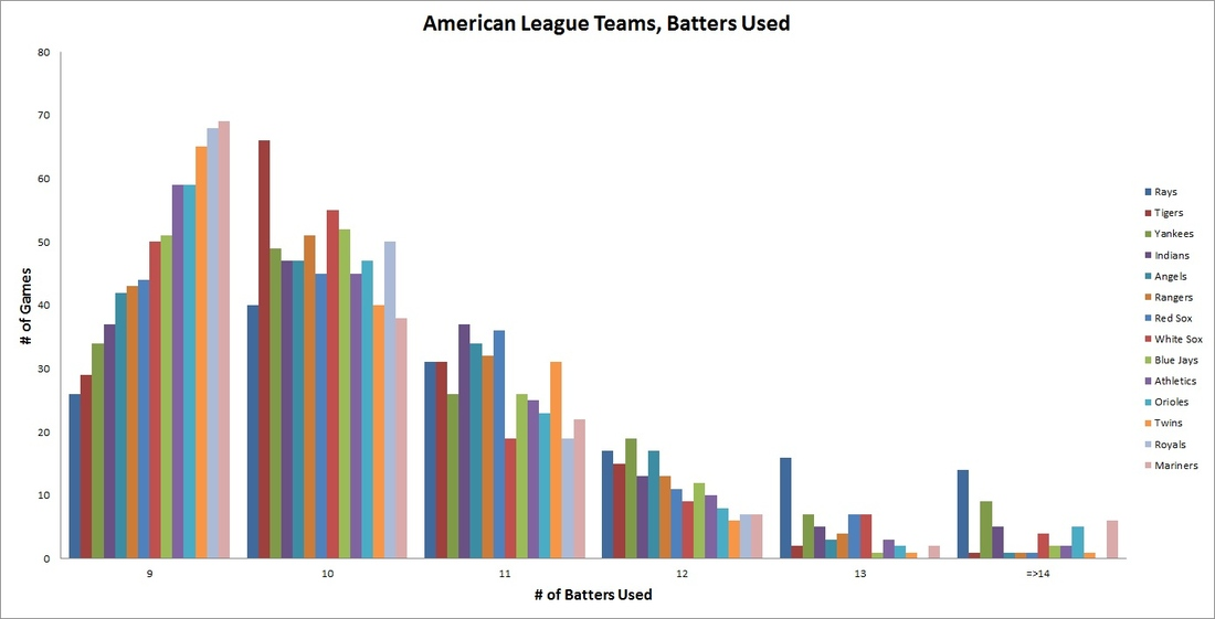 Al_teams_batters_used_medium