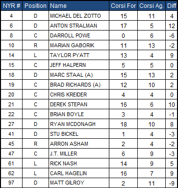 2-5-2013_rangers_corsi_chart_medium