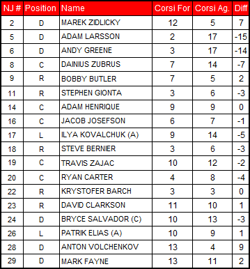 2-5-2013_devils_corsi_chart_medium