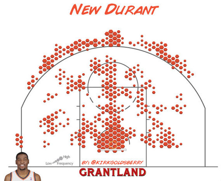 Durant-chart3_medium