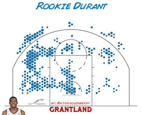Durant-chart2_medium