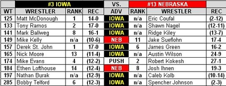 Iowa_nebraska_dual_preview_2013_medium
